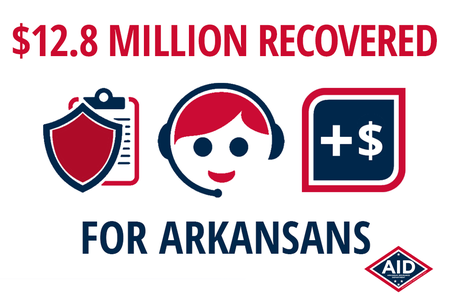 AID Recovers $12.8 Million for Arkansans in 2018
